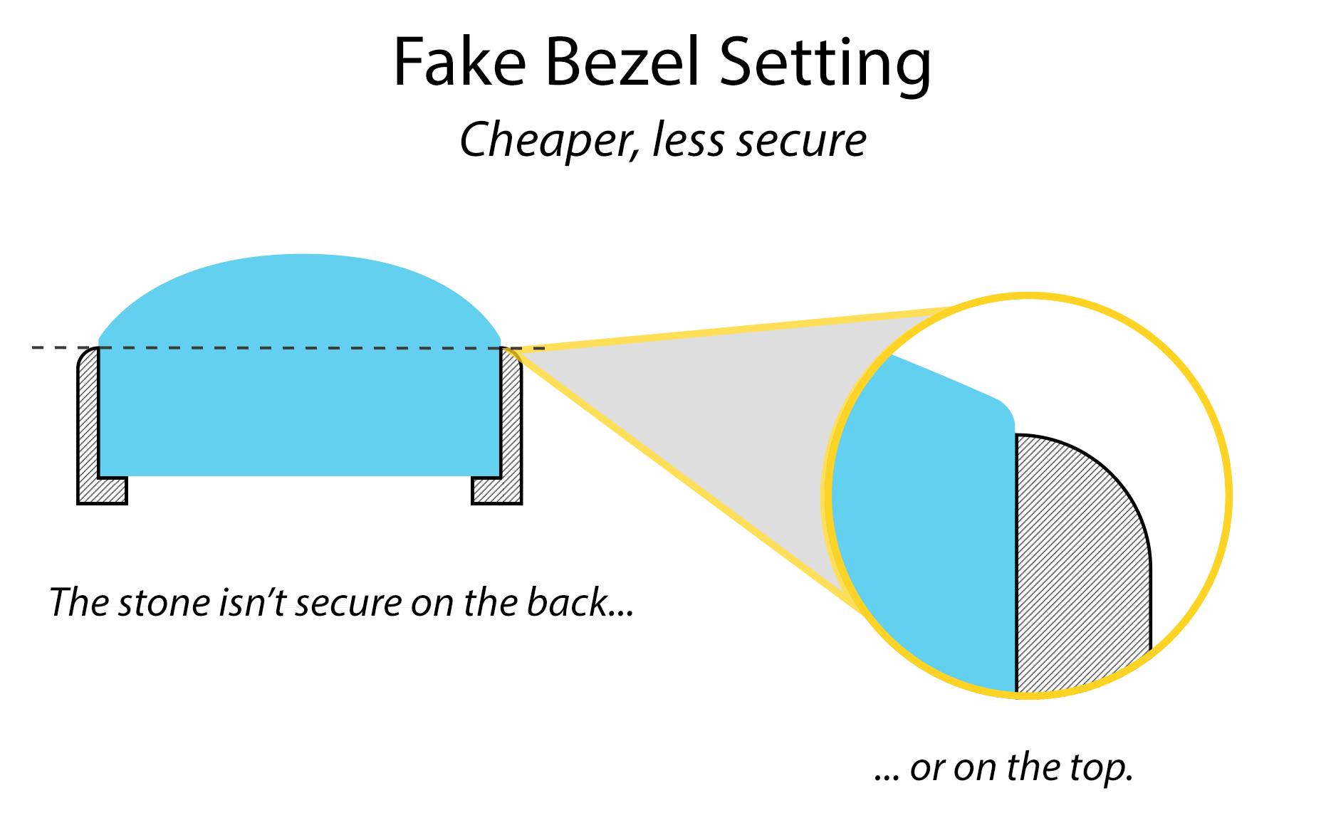 Fake Bezel, a cheaper way to set gemstone jewelry